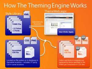 How the SharePoint 2010 Theming Engine Works